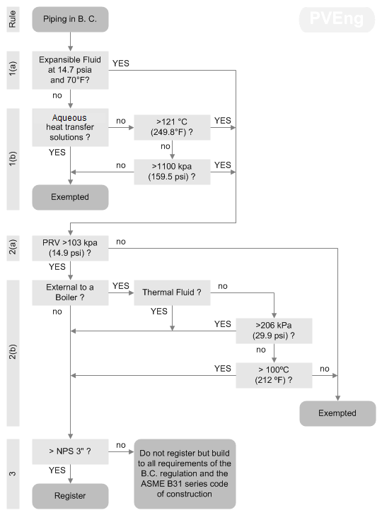 Flowchart of Piping process in BC