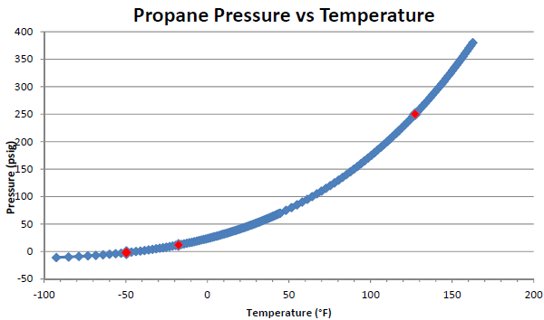 Graph of Propane Pressure vs Temp