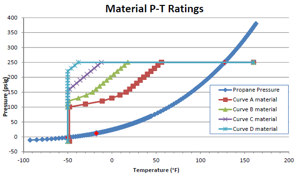 Graph of Material P-T Ratings