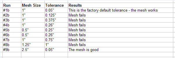 Mesh Results for internal cut holes