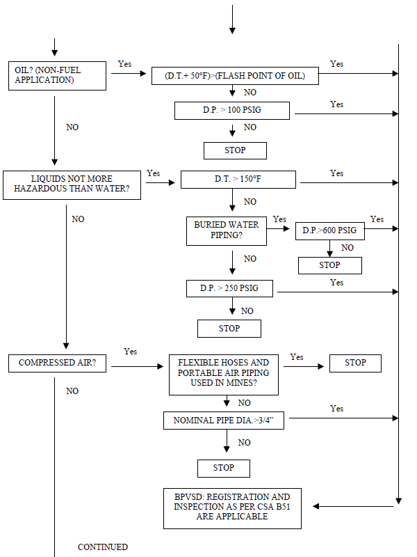 Flowchart of Piping process in Ontario Part 2