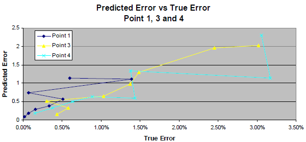 Graph of predicted error vs. true error.