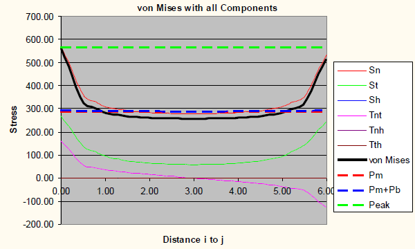 von Mises graph for 0.5 inch mesh