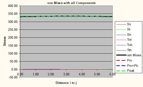 von Mises graph stress line 2