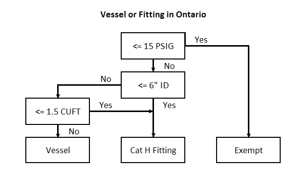 Vessel or Fitting in Ontario