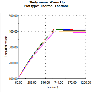 Transient Temperature Graph