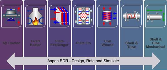 Aspen Exchanger Design and Rating