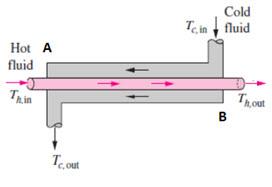 Figure 1 - Double Pipe Exchanger Schematic