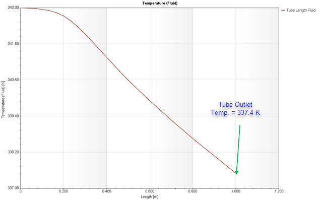 Figure 27 – Fluid Temp. through Tube Length